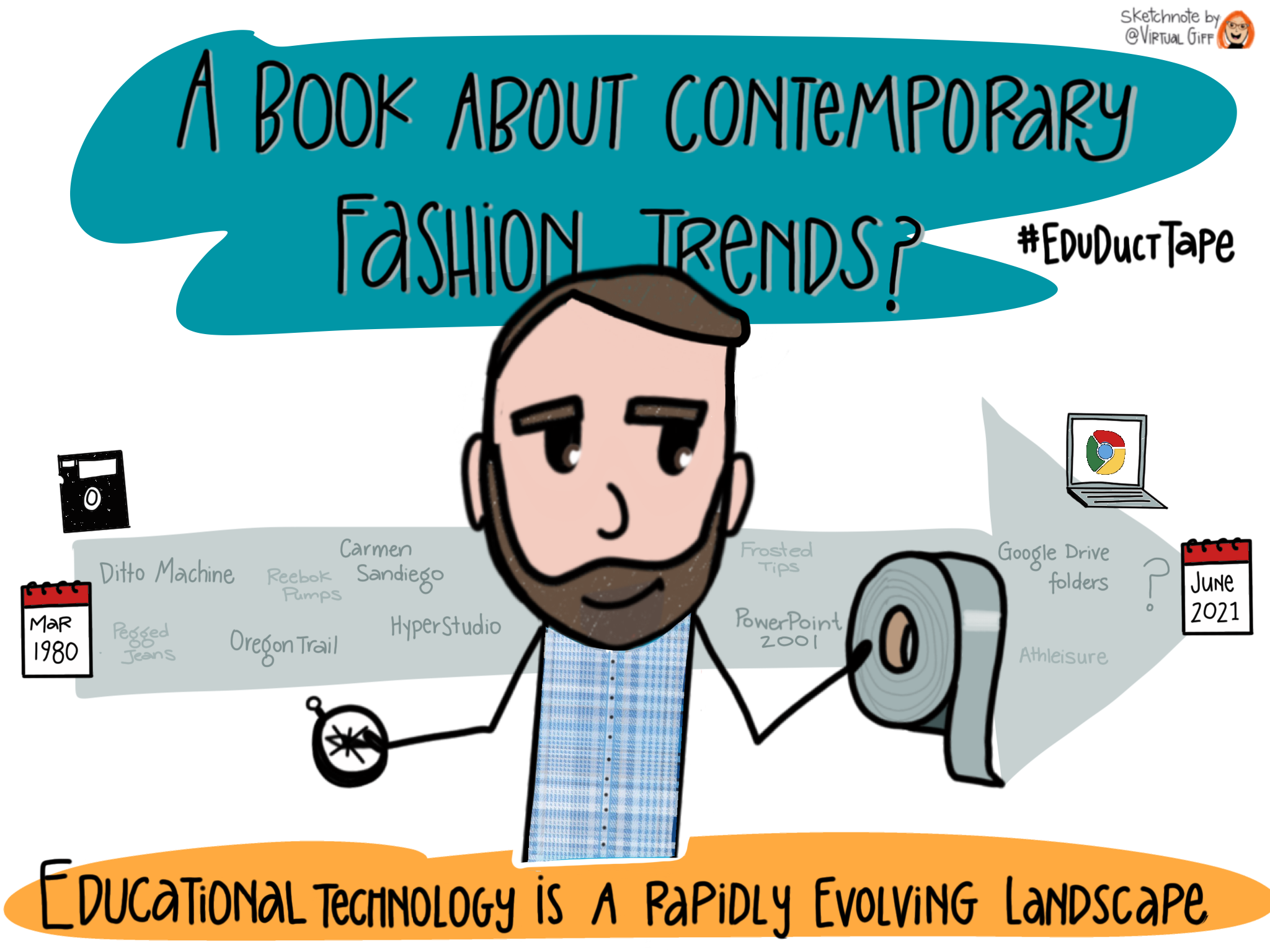 This Sketchnote features an image of Jake holding a roll of duct tape and a compass along with the text: A book about Contemporary Fashion Trends? Educational Technology is a Rapidly evolving landscape. Behind Jake is a timeline showing various technologies (floppy disks, Carmen Sandiego, Oregon Trail, Google Drive) and fashion trends (Reebok Pumps, pegged jeans, frosted tips).