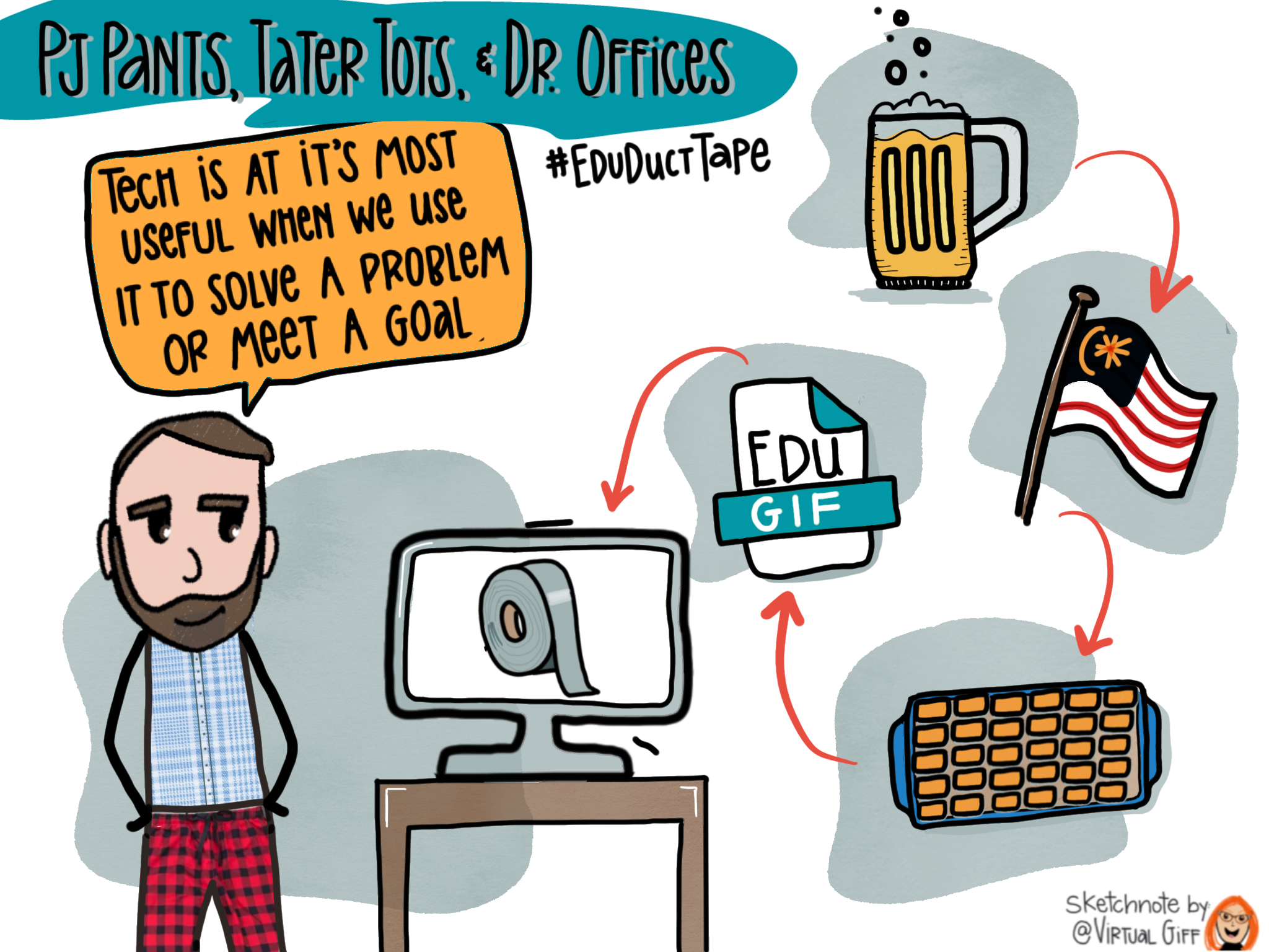 """This sketchnote shows a picture of Jake wearing a dress shirt and pajama pants. He is looking at a set of images connected in order by arrows - a glass of beer, a Malaysian flag, a tater tot casserole, an EduGIF symbol, and a computer with a roll of duct tape on the screen. The text says """"PJ Pants, Tater Tots & Dr. Offices."""" A speech bubble by Jake's head says """"EdTech is. at its most useful when we use it to solve a problem or meet a goal."""""""