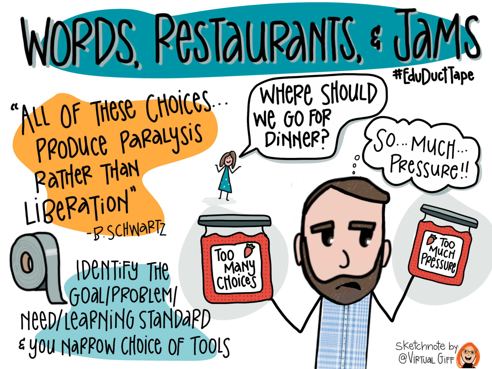"""This sketchnote includes the title of Chapter 4 of Educational Duct Tape: Words, Restaurants, and Jams. The Barry Schwartz quote """"All of these choices . . . produce paralysis rather than liberation"""" is featured alongside Jake's guidance for resolving this: """"Identify the goal/problem/need/learning standard and you narrow the choice of tools."""" Also, a drawing of Jake's wife asking """"Where should we go for dinner?"""" is featured alongside Jake looking at two jars of jam, one labeled """"Too many choices"""" and the other labeled """"Too much pressure"""" and the thought bubble """"So . . . much . . . pressure!!"""""""