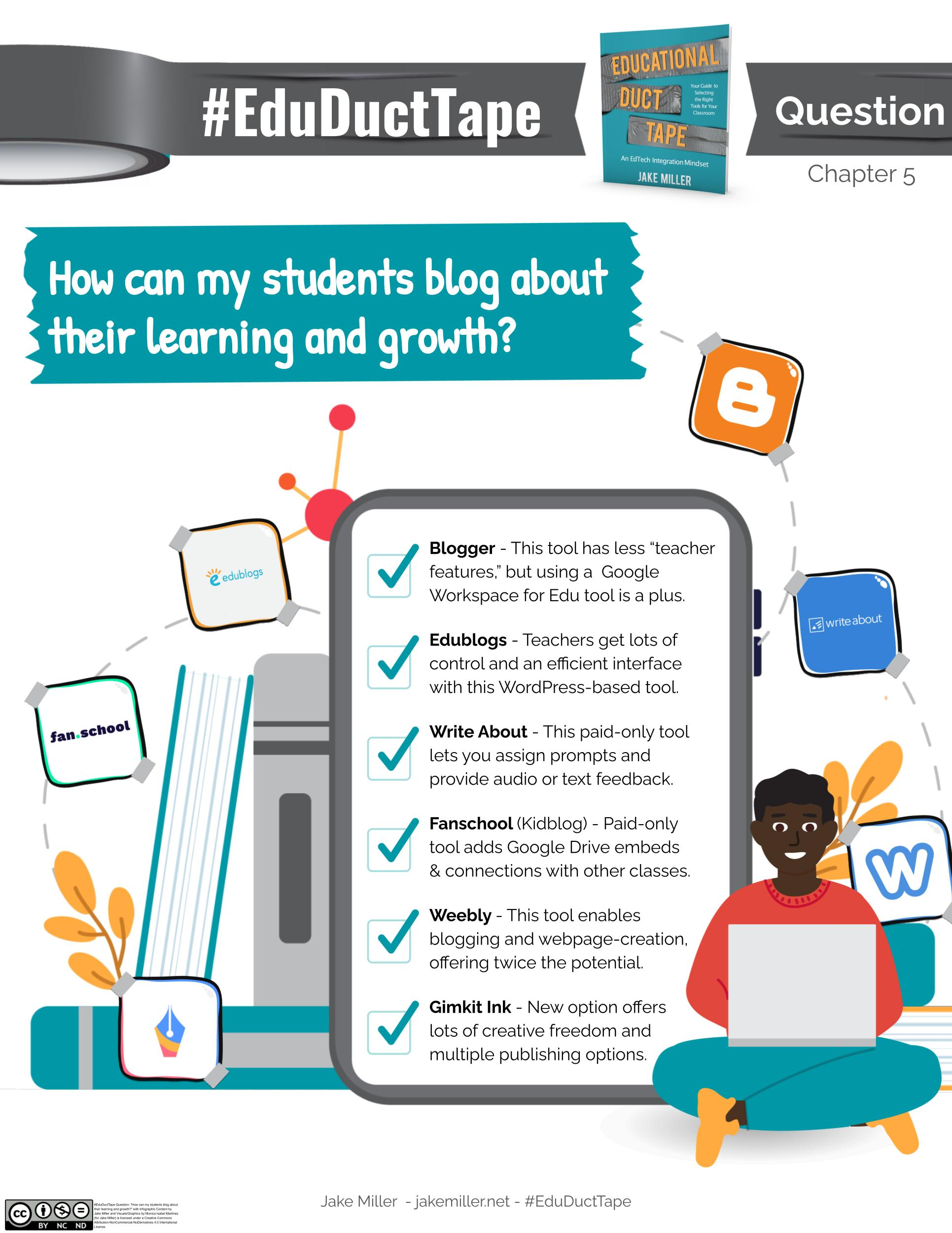 """This image features the #EduDuctTape Question from Chapter 5 of my book. It shows a picture of the Educational Duct Tape book cover, a boy typing on a laptop, and a collection of books, along with logos for the apps that are included. The text states """"How can my students blog about their learning and growth? Blogger - This tool has less """"teacher features,"""" but using a Google Workspace for Edu tool is a plus. Edublogs - Teachers get lots of control and an efficient interface with this WordPress-based tool. Write About - This paid-only tool lets you assign prompts and provide audio or text feedback. Fanschool (Kidblog) - Paid-only tool adds Google Drive embeds & connections with other classes. Weebly - This tool enables blogging and webpage-creation, offering twice the potential. Gimkit Ink - New option offers lots of creative freedom and multiple publishing options."""""""