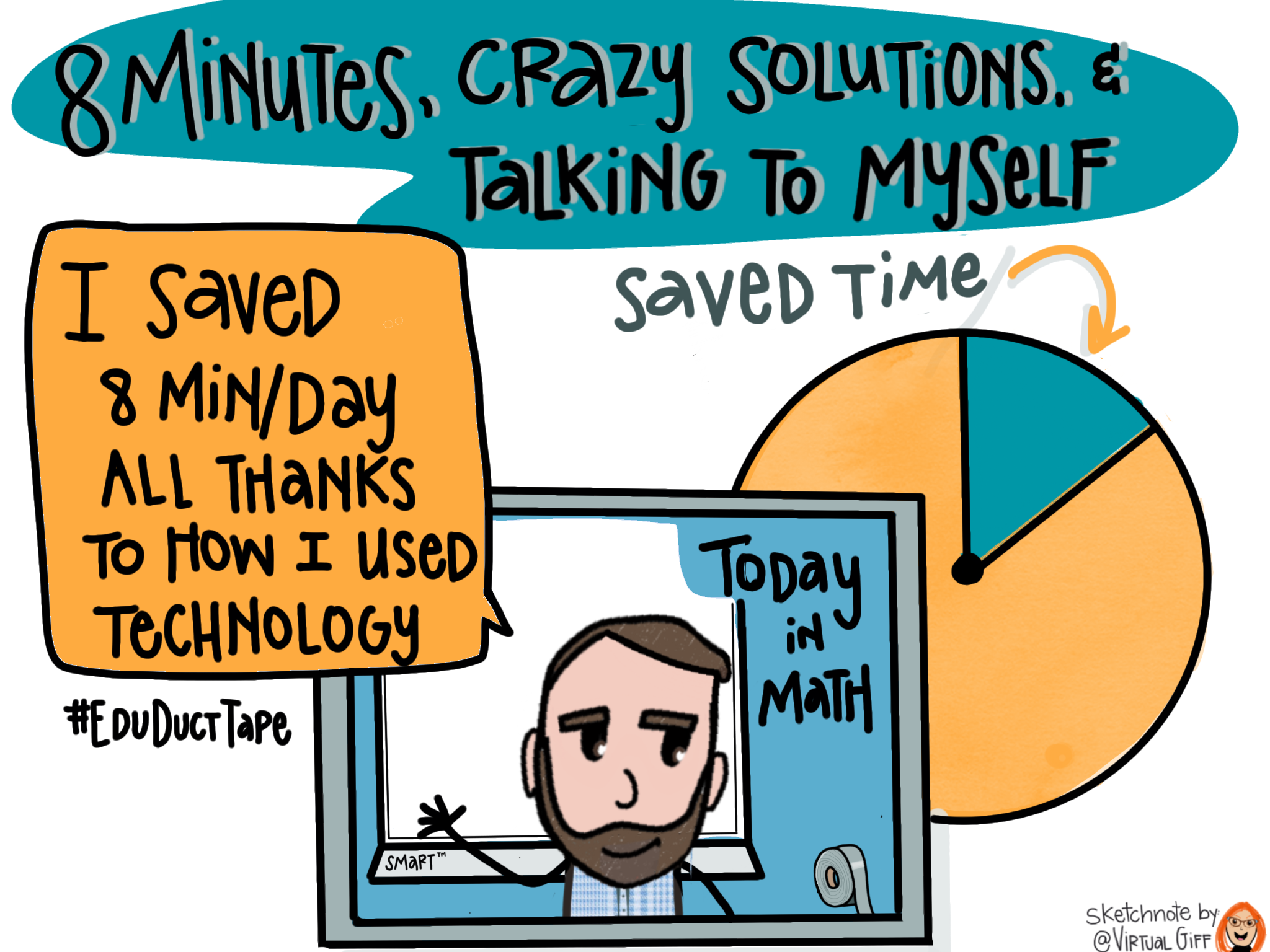 """This sketchnote features the title of Chapter 7 of the Educational Duct Tape Book: """"8 Minutes, Crazy Solutions, & Talking to Myself.' It shows an image of Jake on a SmartBoard saying """"I saved 8 minutes per day all thanks to how I used techcnology!"""" It also shows a pie graph showing about 12.5% shaded and labeled """"saved time."""""""