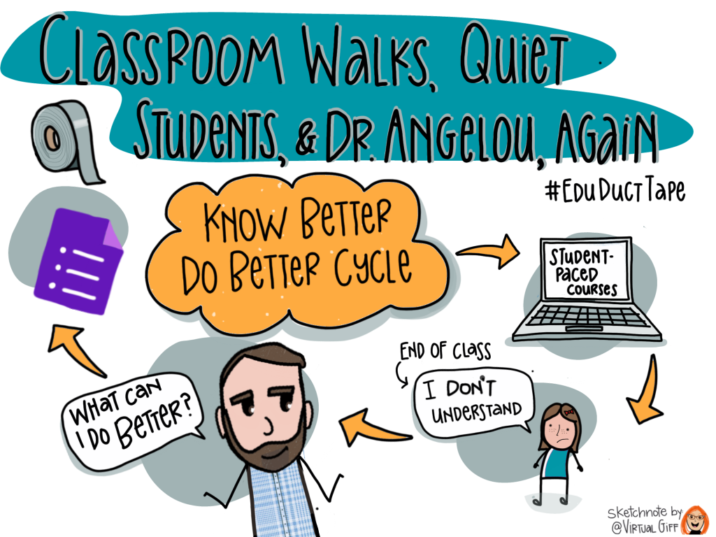 """This sketchnote has the title """"Classroom Walks, Quiet Students, and Dr. Angelou, Again."""" It also features the phrase """"Know Better, Do Better Cycle."""" It shows a cycle of a laptop with the words """"student paced course,"""" a student saying """"I don't understand,"""" Jake shrugging his shoulders and saying """"What can I do better?,"""" and, finally, a Google Forms logo."""